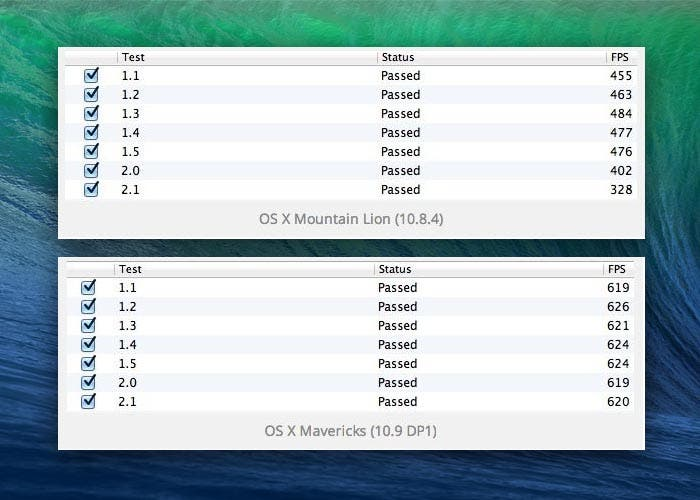 Pruebas de rendimiento de OpenGL en OS X Mavericks