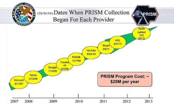 Compañías en PRISM