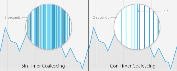 Gráfica explicativa del Timer Coalescing