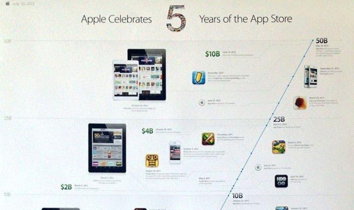Infografía para celebrar el quinto aniversario de la App Store
