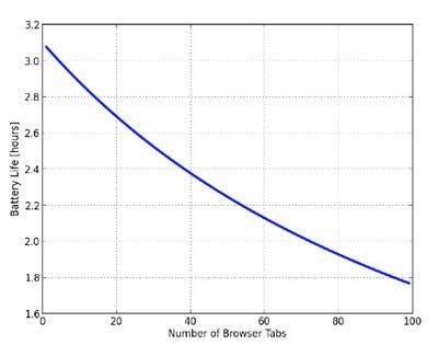 Duración de batería según número de pestañas abiertas