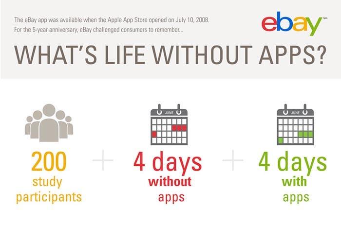 eBay experimenta cómo se comportan los usuarios 4 días sin aplicaciones
