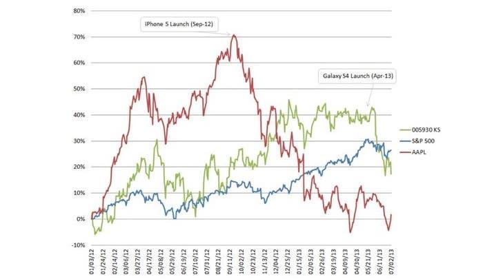 Comparación de ventas iPhone y Samsung