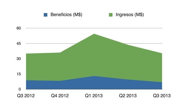 Ingresos y beneficios de Apple en el Q3 de 2013