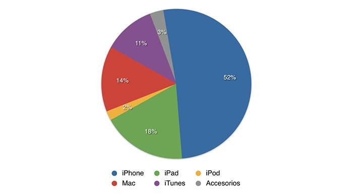 Porcentaje de ingresos por sección en Apple