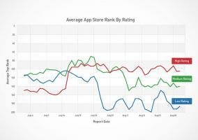 Ranking de la App Store