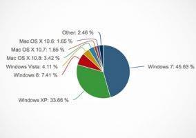 Cuota de mercado de los sistemas operativos