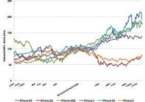 Gráfico de reacción de los mercados ante la presentación de los nuevos iPhone