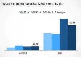 Estudio comparativo de la rentabilidad de la publicidad en iOS y Android