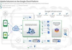 Mobile Backend de Google, la nube de Google, ahora compatible con iOS
