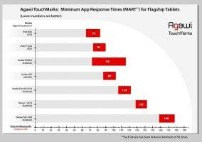 Benchmarks del iPad