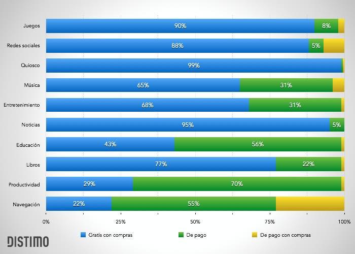 Datos de Distimo analizando los beneficios en la App Store del freemium