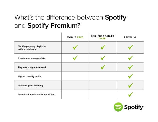 Diferencias entre Spotify gratis movil