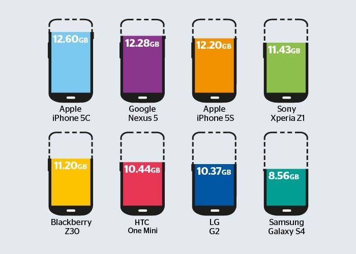 Comparativa de espacio disponible en smartphones de 16 GB