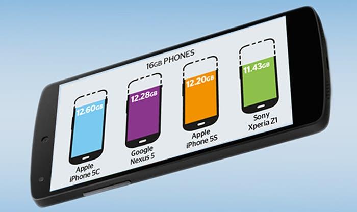 Comparativa del portal Which? sobre la memoria interna teléfonos