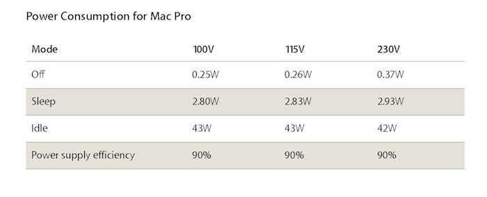 Mac Pro eficiencia energética