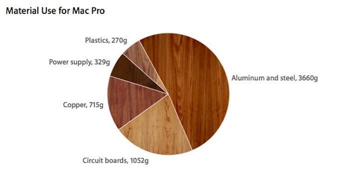 Materiales fabricación Mac Pro