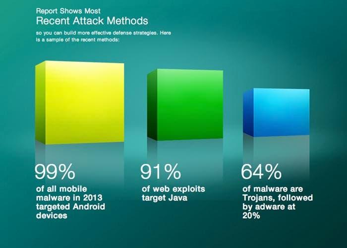Informe de Seguridad de Cisco de 2014