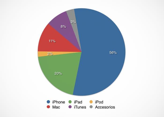 Ingresos de Apple porcentualmente en el Q1 de 2014
