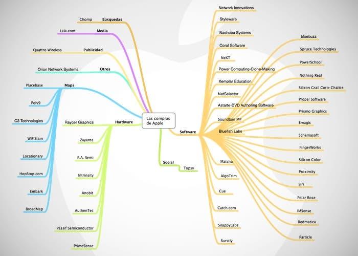 Apple lleva comprando pequeñas empresas desde hace 26 años