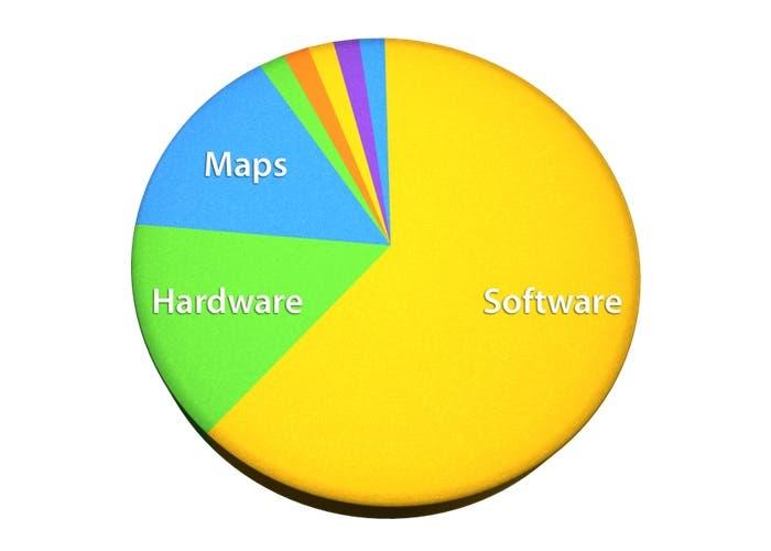 El procentaje de las empresas compradas por Apple