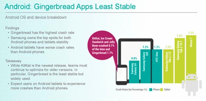 Estabilidad apps Andriod