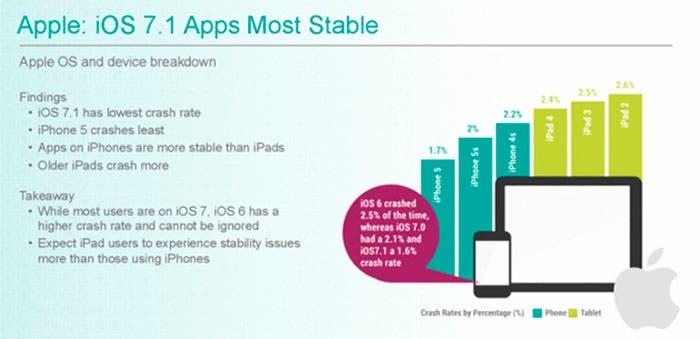 Estabilidad apps en iOS