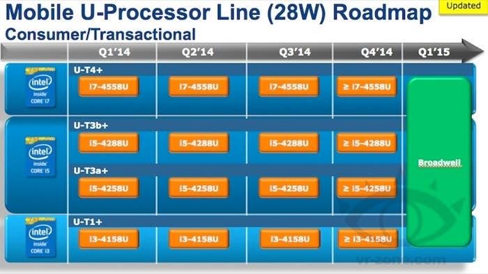 Procesadores Intel roadmap 2014