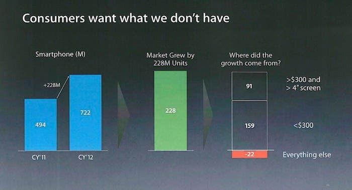 análisis mercado Apple 2011-2012