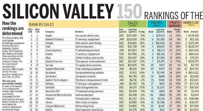 Apple líder en Silicon Valley