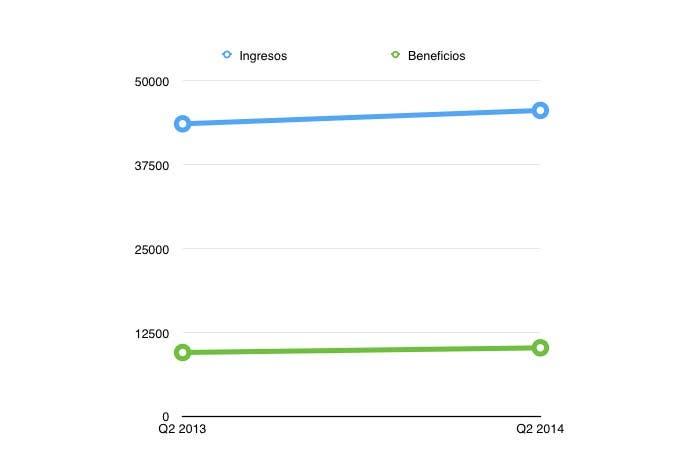 Ingresos y beneficios del Q2 2014