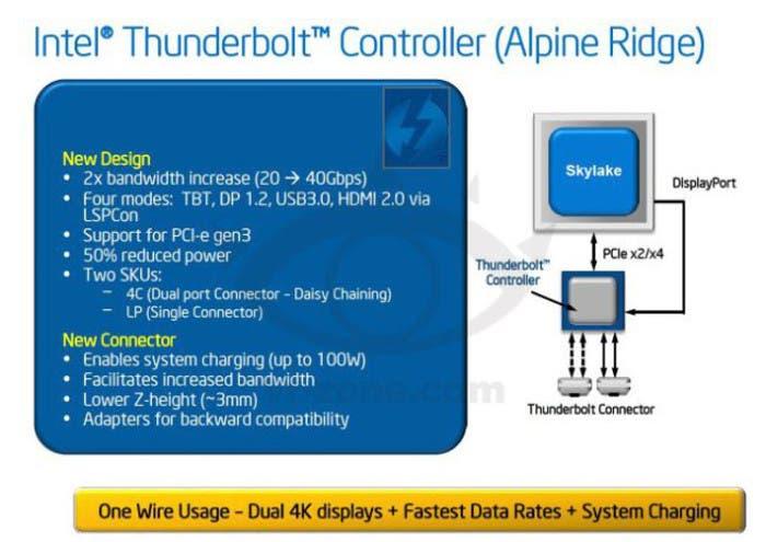 Filtraciones del nuevo Thunderbolt 3.0