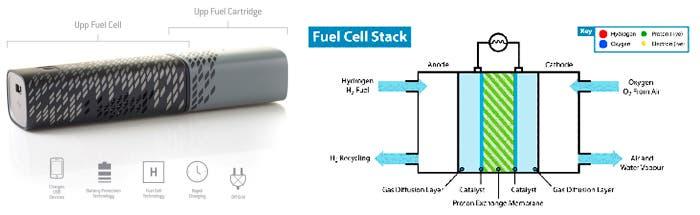 Soluciones de energía para electrónica de Intelligent Energy