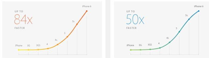 Datos del procesador A8 de Apple en un gráfico