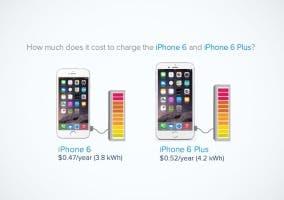 Cuánto cuesta cargar el iPhone 6 cada año