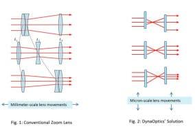 Tecnología de DynaOptics en el iPhone 6s