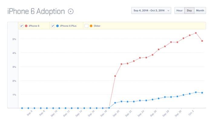 Estadísticas sobre el iPhone 6 y el iPhone 6 Plus