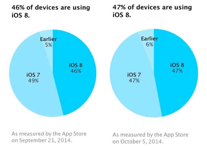 Presencia de las distintas versiones de los sistemas operativos de Apple