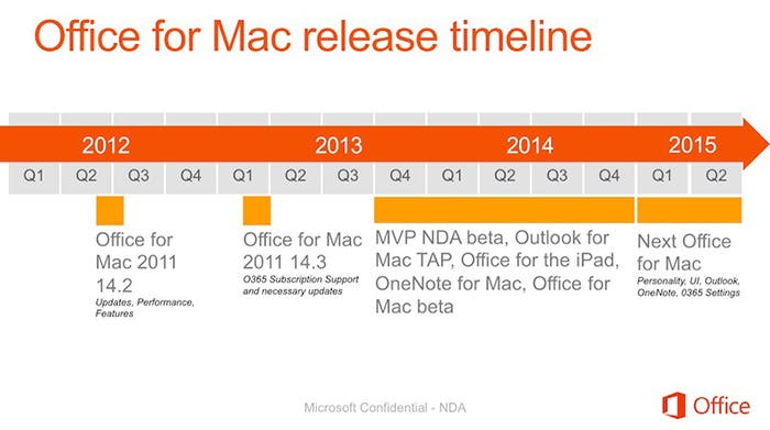 Línea del tiempo en la que se puede ver la salida al mercado de Office para Mac