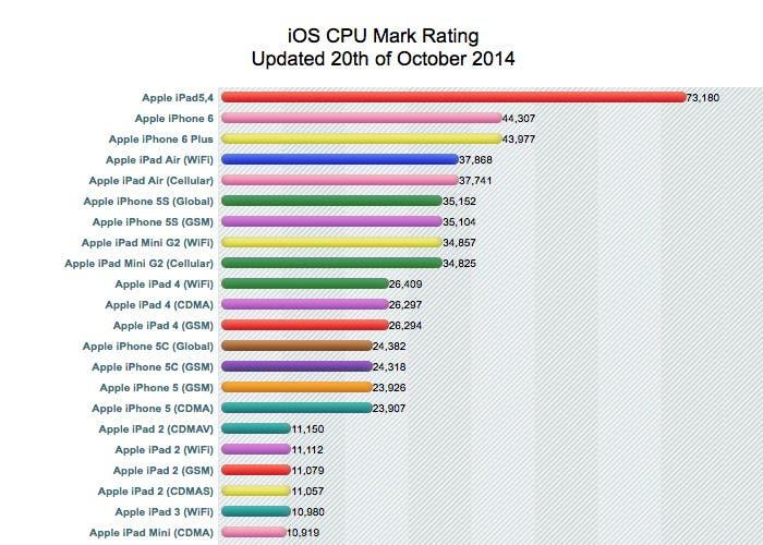 Rumores del benchmark del iPad Air 2