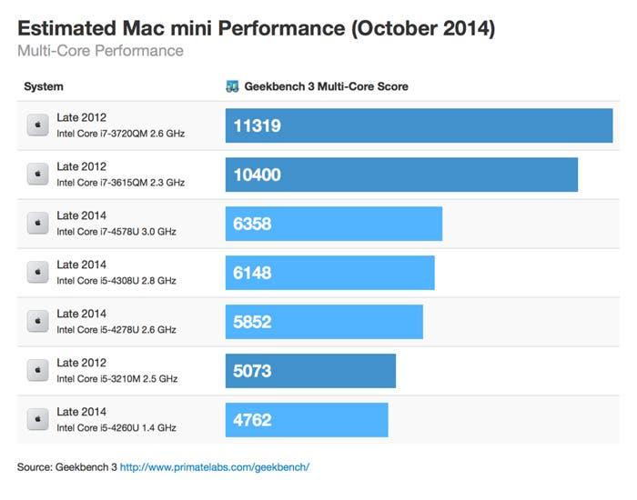 Multi-core de los Mac mini