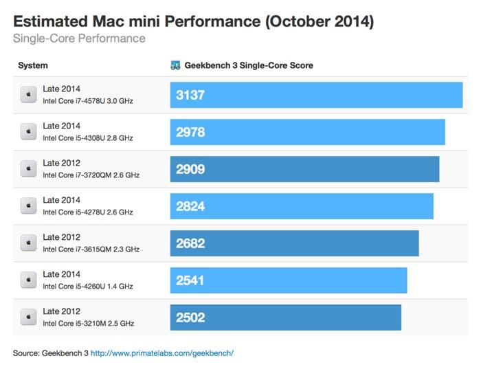 Single-core de Mac mini