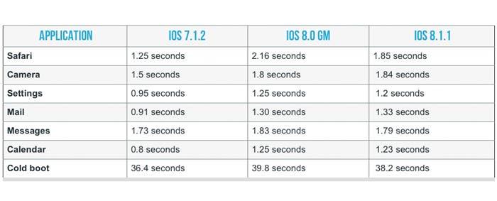 Comparación de rendimiento del A5 en iOS