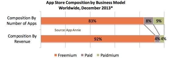 Freemium App Store