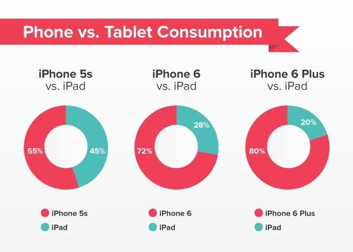 Canibalización del iPhone con el iPad