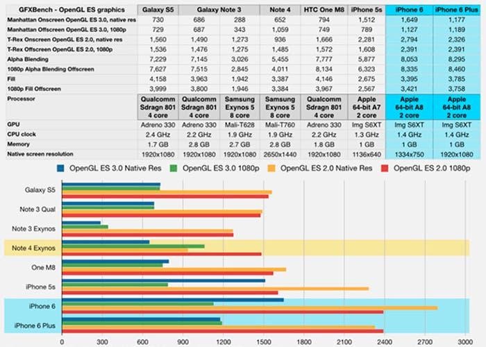 Tabla comparativa del rendimiento de distintos dispositivos móviles