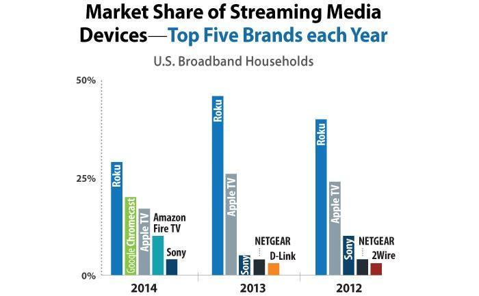 Gráfica del mercado de dispositivos de TV en streaming