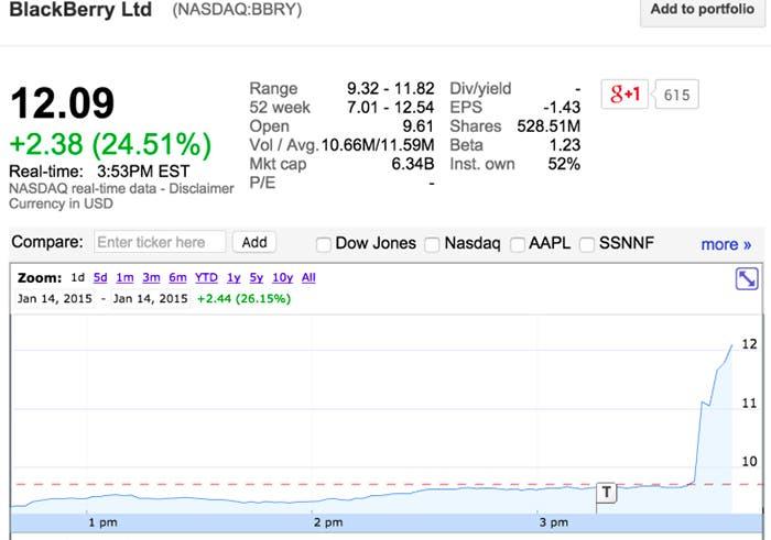 BlackBerry sube casi un 25% en bolsa debido a los rumores de adquisición por Samsung