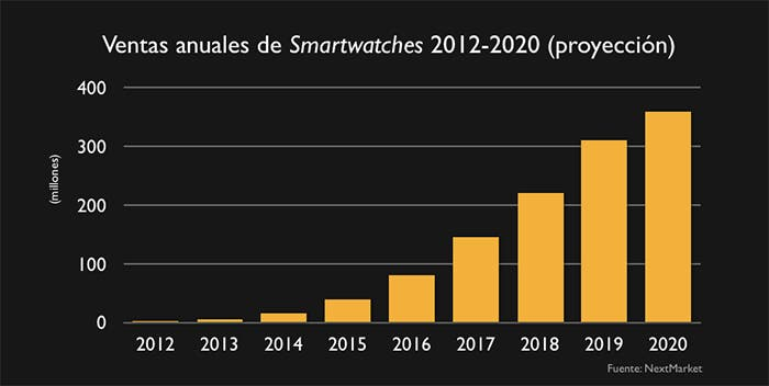 Gráfico sobre ventas de relojes inteligentes