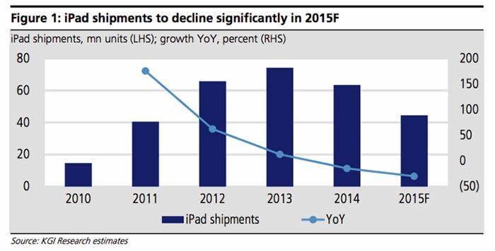 Gráfica sobre las ventas del iPad